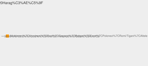 Nationalitati Satul Haragîş